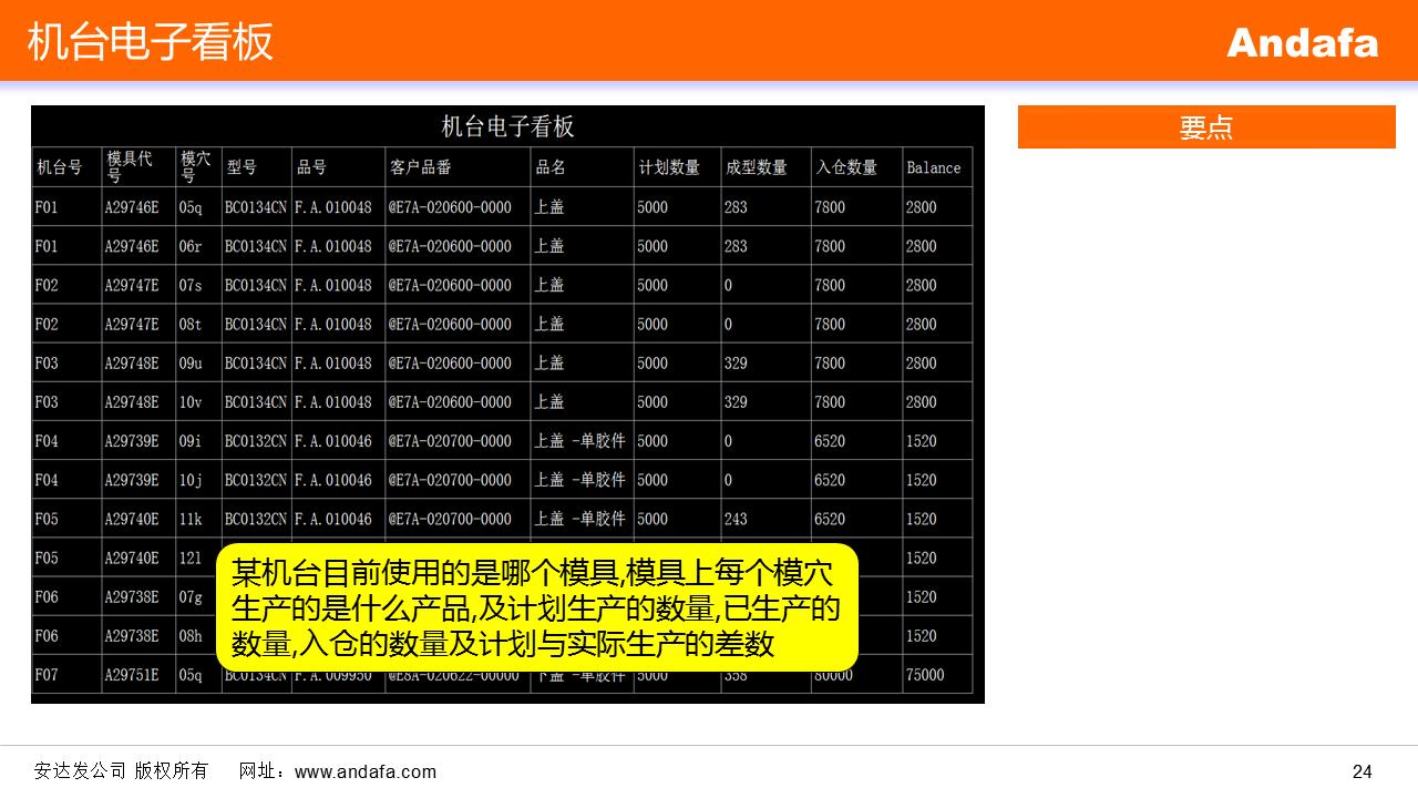 车间看板_电子看板 MES制造执行系统车间现场看板条码Barcode生产计划生产 ...